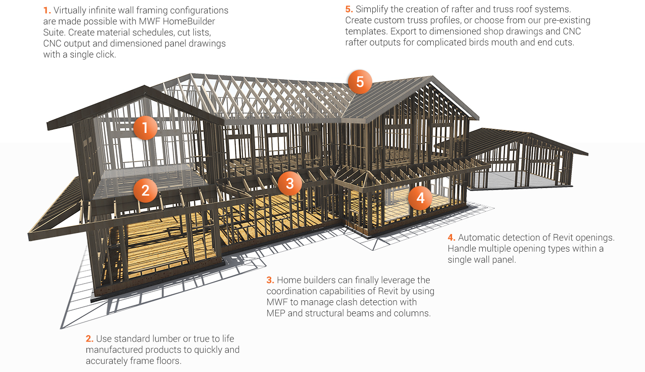 MWF HomeBuilder Suite automates the creation of wood wall framing within the Revit model. Automatically frame Revit openings, create detailed shop drawings and CNC output