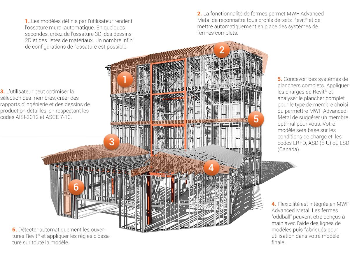 """1. Les modèles définis par l'utilisateur rendent l'ossature mural automatique. En quelques secondes, créez de l'ossature 3D, des dessins 2D et des listes de matériaux. Un nombre infini de configurations de l'ossature est possible. 2. La fonctionnalité de fermes permet MWF Advanced Metal de reconnaître tous profils de toits Revit® et de mettre automatiquement en place des systèmes de fermes complets. 3. L'utilisateur peut optimiser la sélection des membres, créer des rapports d'ingénierie et des dessins de production détaillés, en respectant les codes AISI-2012 et ASCE 7-10. 4. Flexibilité est intégrée en MWF Advanced Metal. Les fermes """"oddball"""" peuvent être conçus à main avec l'aide des lignes de modèles puis fabriqués pour utilisation dans votre modèle finale. 5. Concevoir des systèmes de planchers complets. Appliquer les charges de Revit® et analyser le plancher complet pour le type de membre choisi ou permettre MWF Advanced Metal de suggérer un membre optimal pour vous. Votre modèle sera base sur les conditions de charge et les codes LRFD, ASD (É-U) ou LSD (Canada). 6. Détecter automatiquement les ouvertures Revit® et appliquer les règles d'ossature sur toute la modèle."""