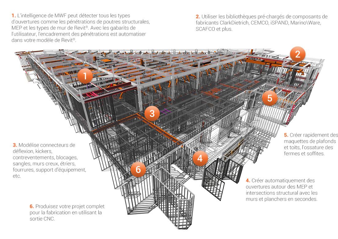 1. L'intelligence de MWF peut détecter tous les types d'ouvertures comme les pénétrations de poutres structurales, MEP et les types de mur de Revit®. Avec les gabarits de l'utilisateur, l'encadrement des pénétrations est automatiser dans votre modèle de Revit®. 2. Utiliser les bibliothèques pré-chargés de composants de fabricants ClarkDietrich, CEMCO, iSPAND, Marino\Ware, SCAFCO et plus. 3. Modélise connecteurs de déflexion, kickers, contreventements, blocages, sangles, murs creux, étriers, fourrures, support d'équipement, etc. 4. Créer automatiquement des ouvertures autour des MEP et intersections structural avec les murs et planchers en secondes. 5. Créer rapidement des maquettes de plafonds et toits, l'ossature des fermes et soffites. 6. Produisez votre projet complet pour la fabrication en utilisant la sortie CNC.